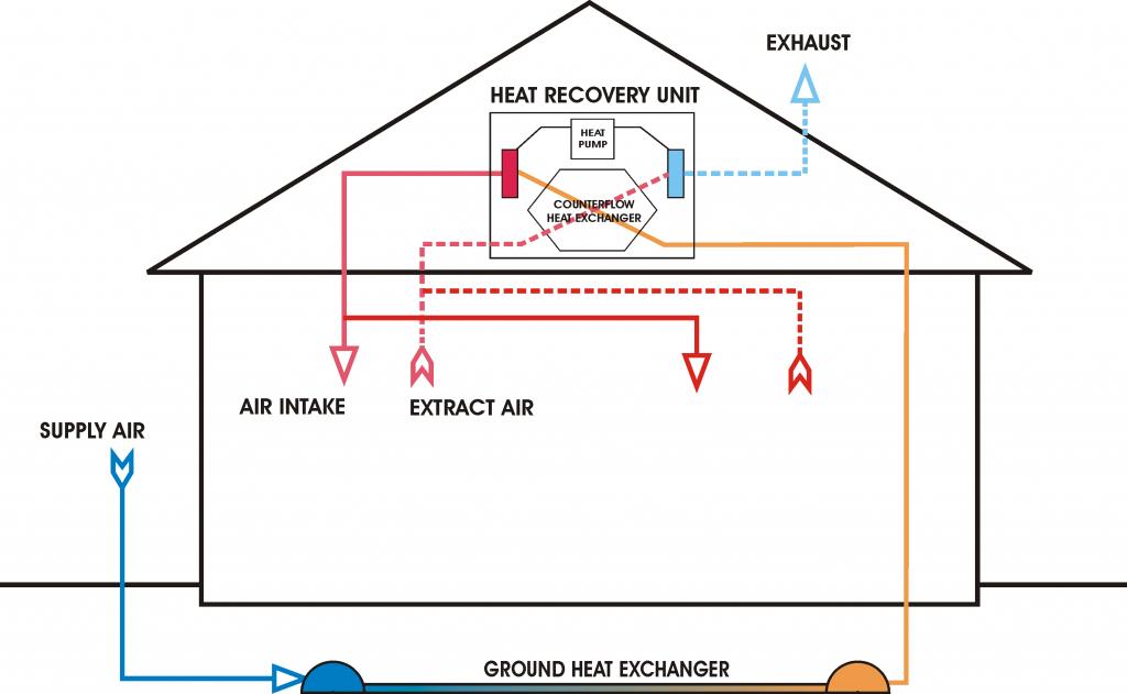 Ventilatie (systeem met warmte recuperatie)